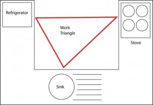 Working Triangle